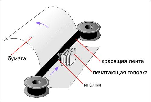 Принцип работы матричного принтера.