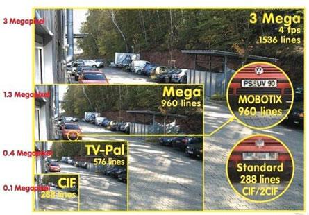 Наглядная иллюстрация разницы между стандартными разрешениями камер